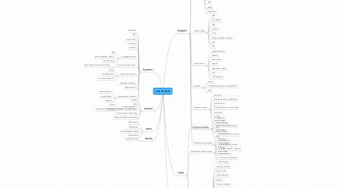 Mind Map: Luigi_Pirandello