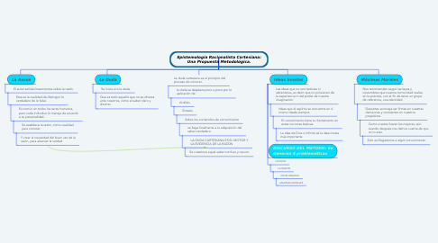 Mind Map: Epistemología Racionalista Cartesiana: Una Propuesta Metodológica.