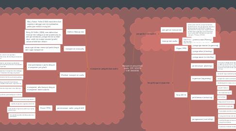 Mind Map: Manajemen pengelolaan usaha   (FIFI NOVITA SARI 20043038)