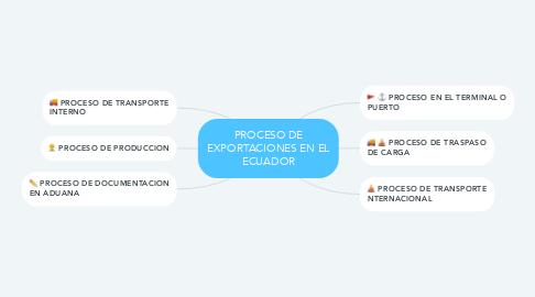Mind Map: PROCESO DE EXPORTACIONES EN EL ECUADOR
