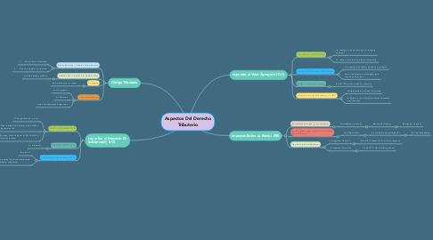 Mind Map: Aspectos Del Derecho Tributario