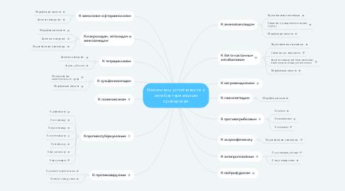 Mind Map: Механизмы устойчивости к антибактериальным препаратам