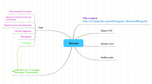 Mind Map: Montale