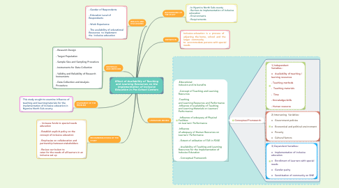 Mind Map: Effect of Availability of Teaching and Learning Resources on the Implementation of Inclusive Education in Pre-School Centers