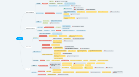 Mind Map: HRM
