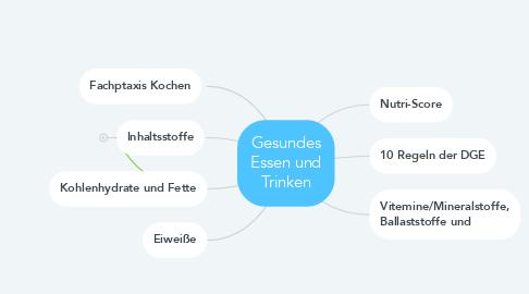 Mind Map: Gesundes Essen und Trinken