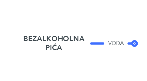 Mind Map: BEZALKOHOLNA PIĆA