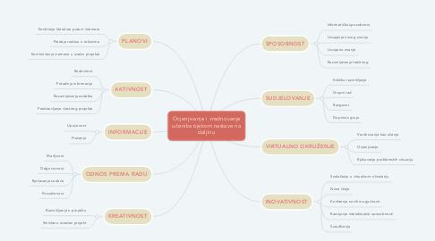 Mind Map: Ocjenjivanje i vrednovanje učenika tijekom nastave na daljinu