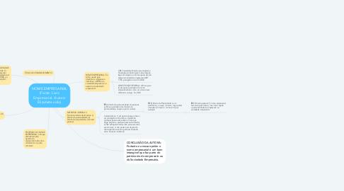 Mind Map: NOME EMPRESARIAL (Fonte: Livro Empresarial. Autora: Elizabete vido)