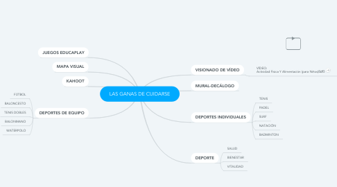 Mind Map: LAS GANAS DE CUIDARSE