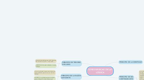 Mind Map: LEYES BÁSICAS DE LA LÓGICA