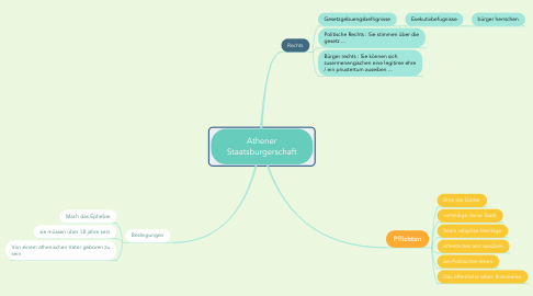 Mind Map: Athener Staatsburgerschaft
