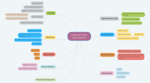 Mind Map: Center for Youth Achievements