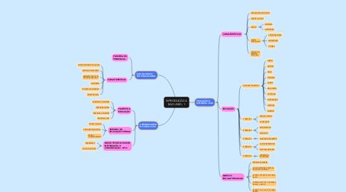 Mind Map: INTRODUÇÃO A EAD UNID.: 1