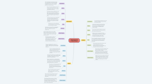 Mind Map: Consequences of World War I