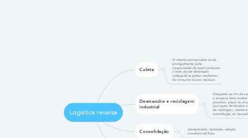 Mind Map: Logistica reversa