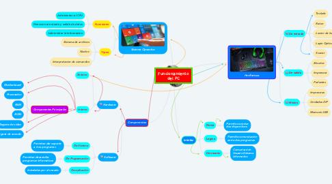 Mind Map: Funcionamiento del PC