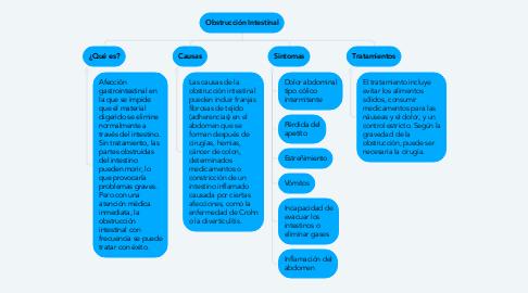 Mind Map: Obstrucción Intestinal