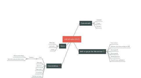 Mind Map: Introdução EAD