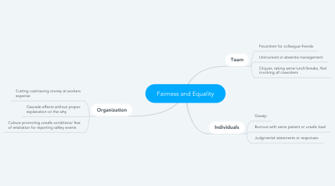 Mind Map: Fairness and Equality