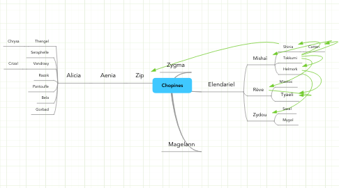 Mind Map: Chopines