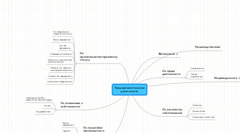 Mind Map: Предпринимательская деятельность