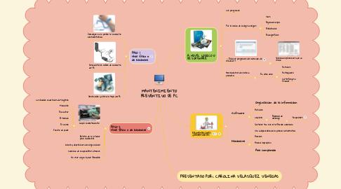 Mind Map: MANTENIMIENTO PREVENTIVO DE PC