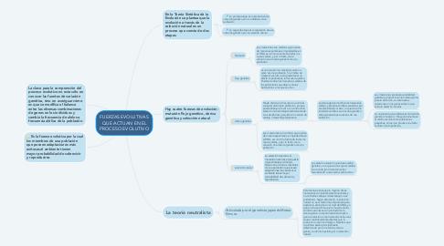 Mind Map: FUERZAS EVOLUTIVAS QUE ACTUAN EN EL PROCESO EVOLUTIVO