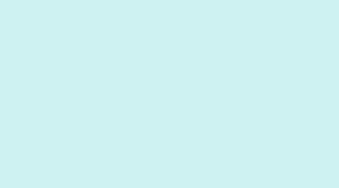 Mind Map: Surgimiento de las ciencias sociales