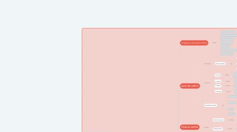 Mind Map: LOS CONFLICTOS Y LAS FORMAS  ALTERNATIVAS DE RESOLUCIÓN