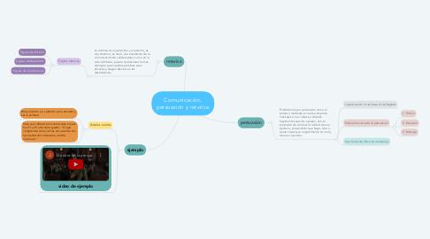 Mind Map: Comunicación, persuasión y retorica