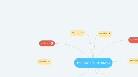 Mind Map: Frameworks MindMap