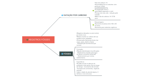 Mind Map: REGISTROS FÓSSEIS