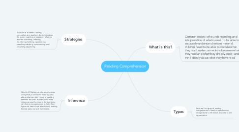 Mind Map: Reading Comprehension