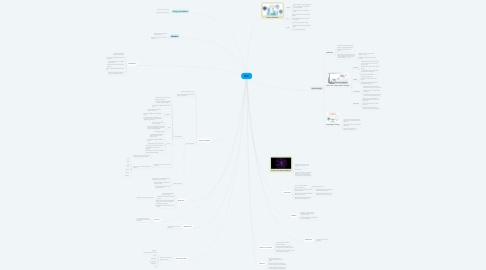 Mind Map: What Is Matter