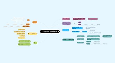 Mind Map: Le Document Autenthique