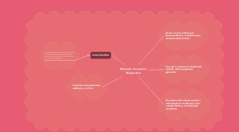 Mind Map: Método Socrático Mayéutica