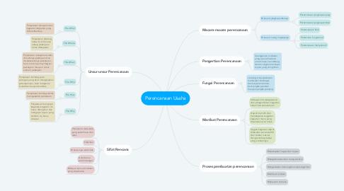 Mind Map: Perencanaan Usaha