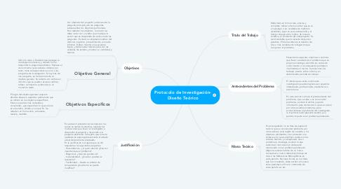 Mind Map: Protocolo de Investigación- Diseño Teórico