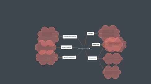 Mind Map: La negociación