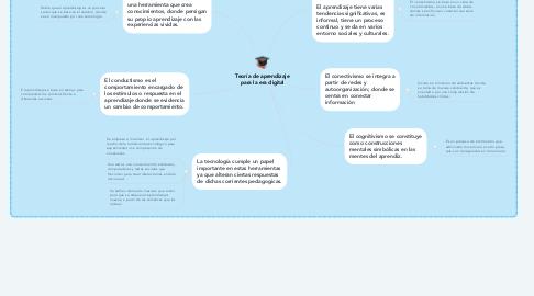 Mind Map: Teoría de aprendizaje para la era digital