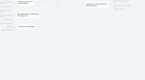 Mind Map: Benefícios dos Sistemas de Informação