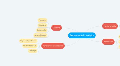 Mind Map: Remuneração Estratégica