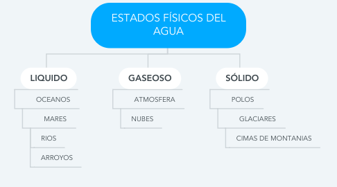 Mind Map: ESTADOS FÍSICOS DEL AGUA