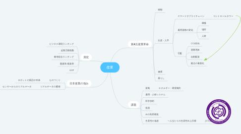 Mind Map: 産業