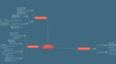 Mind Map: TRANSPORTE DE SUSTANCIAS EN LA MEMBRANA CELULAR