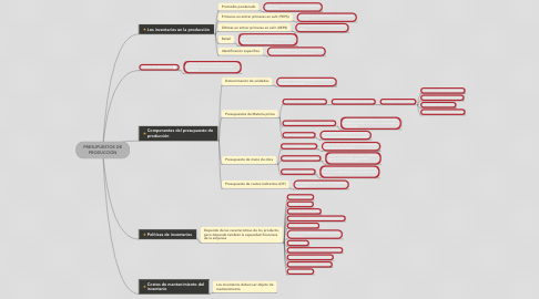 Mind Map: PRESUPUESTOS DE PRODUCCIÓN