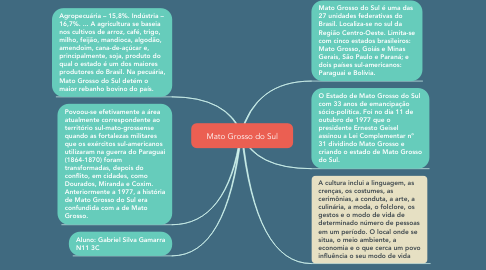 Mind Map: Mato Grosso do Sul