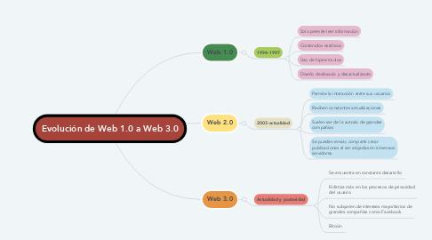 Mind Map: Evolución de Web 1.0 a Web 3.0