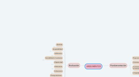 Mind Map: ARGUMENTOS